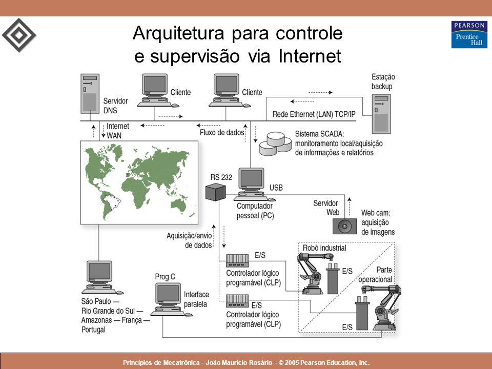 © 2005 by Pearson Education Princípios de Mecatrônica – João Maurício Rosário – © 2005 Pearson Education, Inc. Arquitetura para controle e supervisão