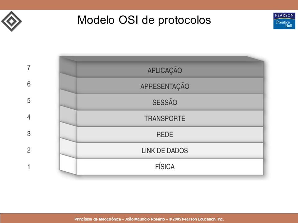 © 2005 by Pearson Education Princípios de Mecatrônica – João Maurício Rosário – © 2005 Pearson Education, Inc. Modelo OSI de protocolos