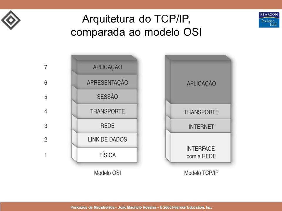 © 2005 by Pearson Education Princípios de Mecatrônica – João Maurício Rosário – © 2005 Pearson Education, Inc. Arquitetura do TCP/IP, comparada ao mod