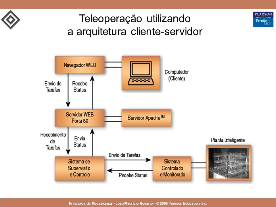 © 2005 by Pearson Education Princípios de Mecatrônica – João Maurício Rosário – © 2005 Pearson Education, Inc. Teleoperação utilizando a arquitetura c