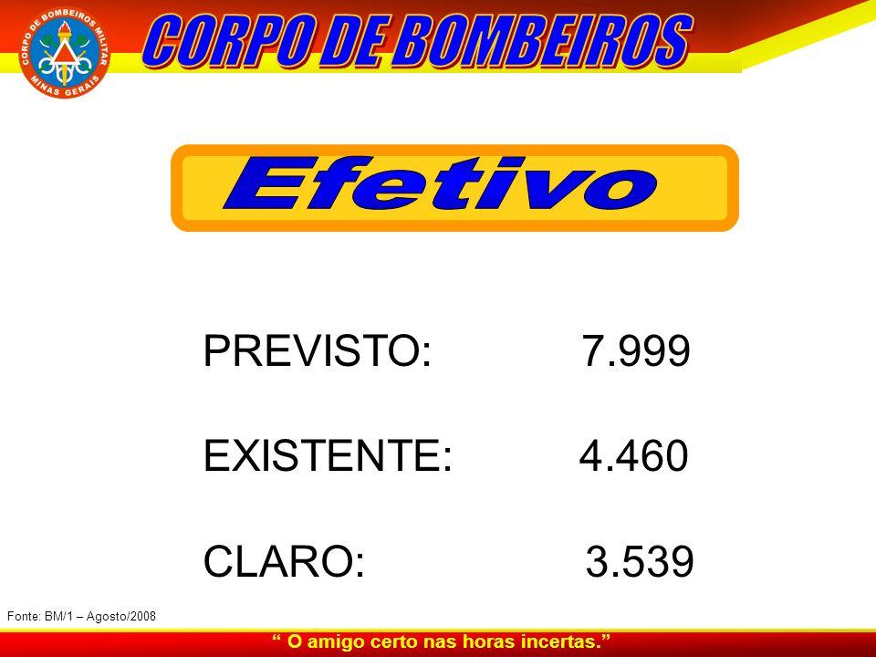 PREVISTO: 7.999 EXISTENTE: 4.460 CLARO: 3.539 Fonte: BM/1 – Agosto/2008 O amigo certo nas horas incertas.