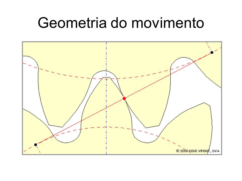Geometria do movimento