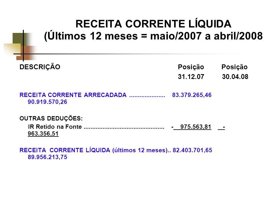 RECEITA CORRENTE LÍQUIDA (Últimos 12 meses = maio/2007 a abril/2008 DESCRIÇÃO Posição Posição 31.12.07 30.04.08 RECEITA CORRENTE ARRECADADA.....................