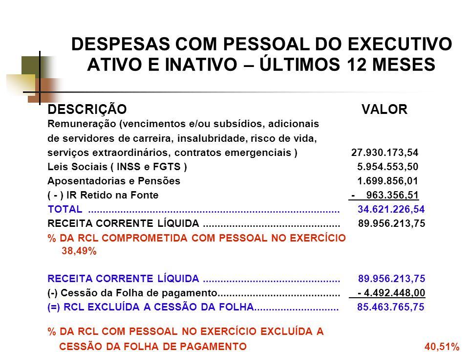 DESPESAS COM PESSOAL DO EXECUTIVO ATIVO E INATIVO – ÚLTIMOS 12 MESES DESCRIÇÃO VALOR Remuneração (vencimentos e/ou subsídios, adicionais de servidores de carreira, insalubridade, risco de vida, serviços extraordinários, contratos emergenciais ) 27.930.173,54 Leis Sociais ( INSS e FGTS ) 5.954.553,50 Aposentadorias e Pensões 1.699.856,01 ( - ) IR Retido na Fonte - 963.356,51 TOTAL......................................................................................
