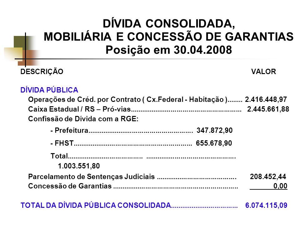 DÍVIDA CONSOLIDADA, MOBILIÁRIA E CONCESSÃO DE GARANTIAS Posição em 30.04.2008 DESCRIÇÃO VALOR DÍVIDA PÚBLICA Operações de Créd.