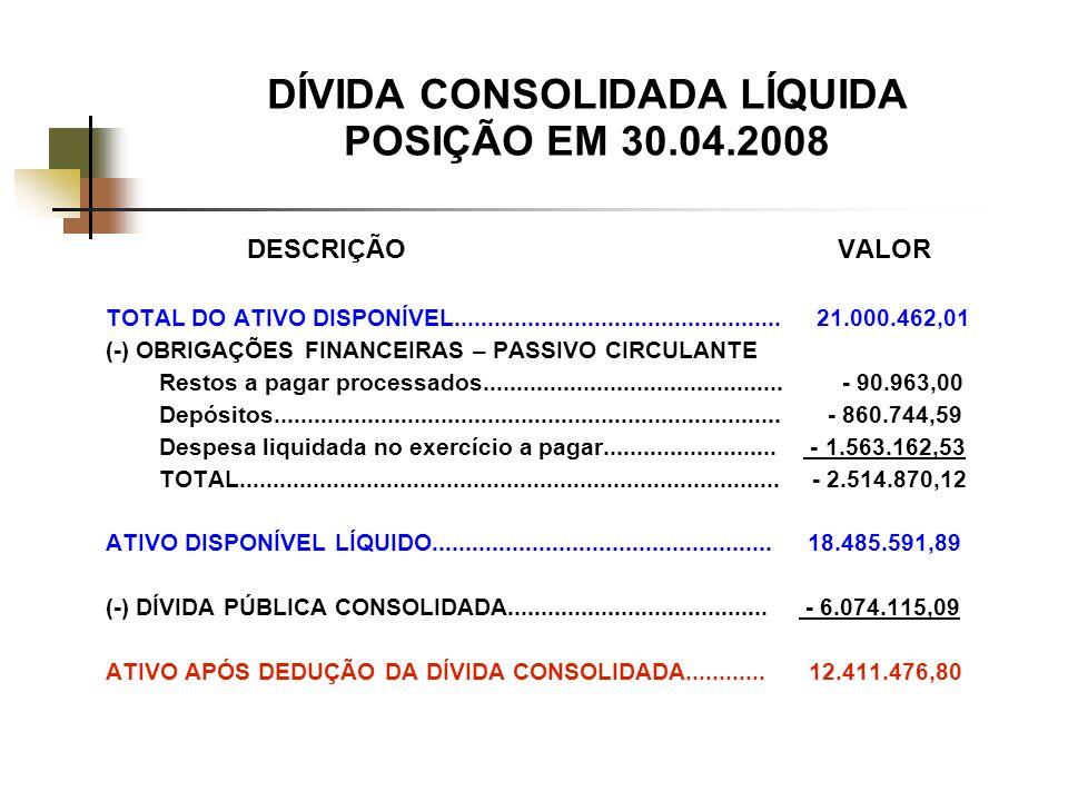 DÍVIDA CONSOLIDADA LÍQUIDA POSIÇÃO EM 30.04.2008 DESCRIÇÃOVALOR TOTAL DO ATIVO DISPONÍVEL.................................................