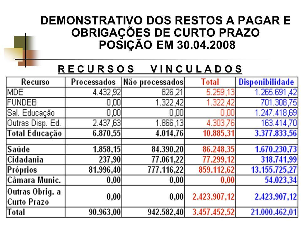 DEMONSTRATIVO DOS RESTOS A PAGAR E OBRIGAÇÕES DE CURTO PRAZO POSIÇÃO EM 30.04.2008 R E C U R S O S V I N C U L A D O S
