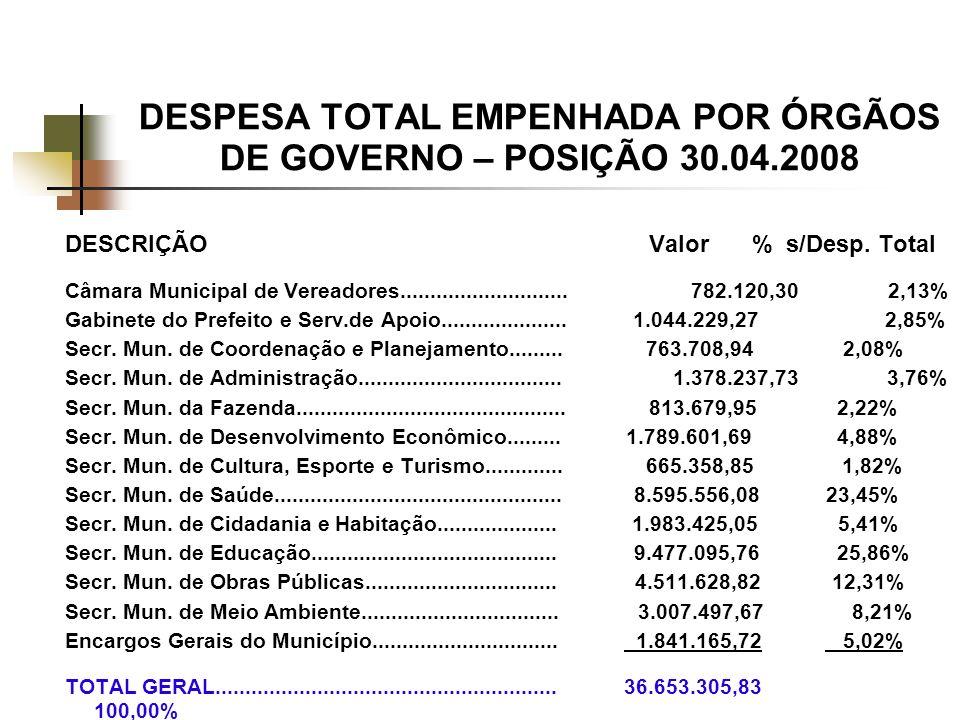 DESPESA TOTAL EMPENHADA POR ÓRGÃOS DE GOVERNO – POSIÇÃO 30.04.2008 DESCRIÇÃO Valor % s/Desp.