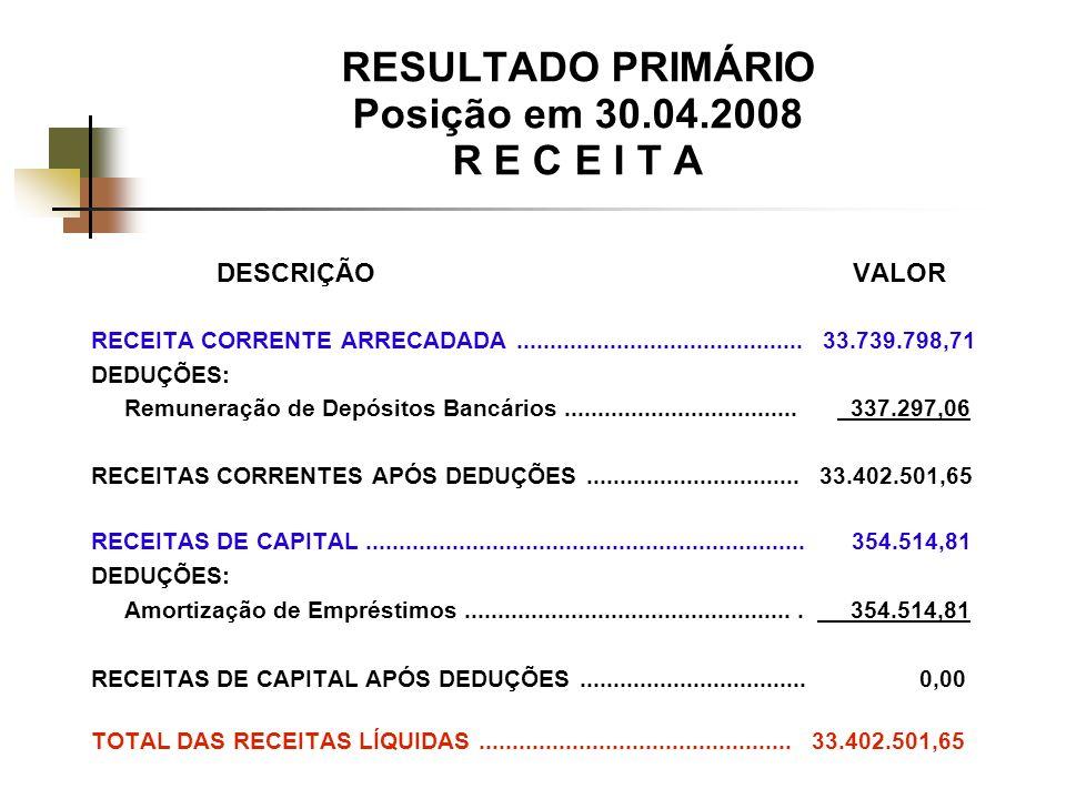 RESULTADO PRIMÁRIO Posição em 30.04.2008 R E C E I T A DESCRIÇÃO VALOR RECEITA CORRENTE ARRECADADA...........................................