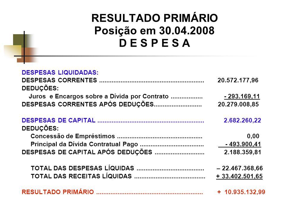 RESULTADO PRIMÁRIO Posição em 30.04.2008 D E S P E S A DESPESAS LIQUIDADAS: DESPESAS CORRENTES...........................................................