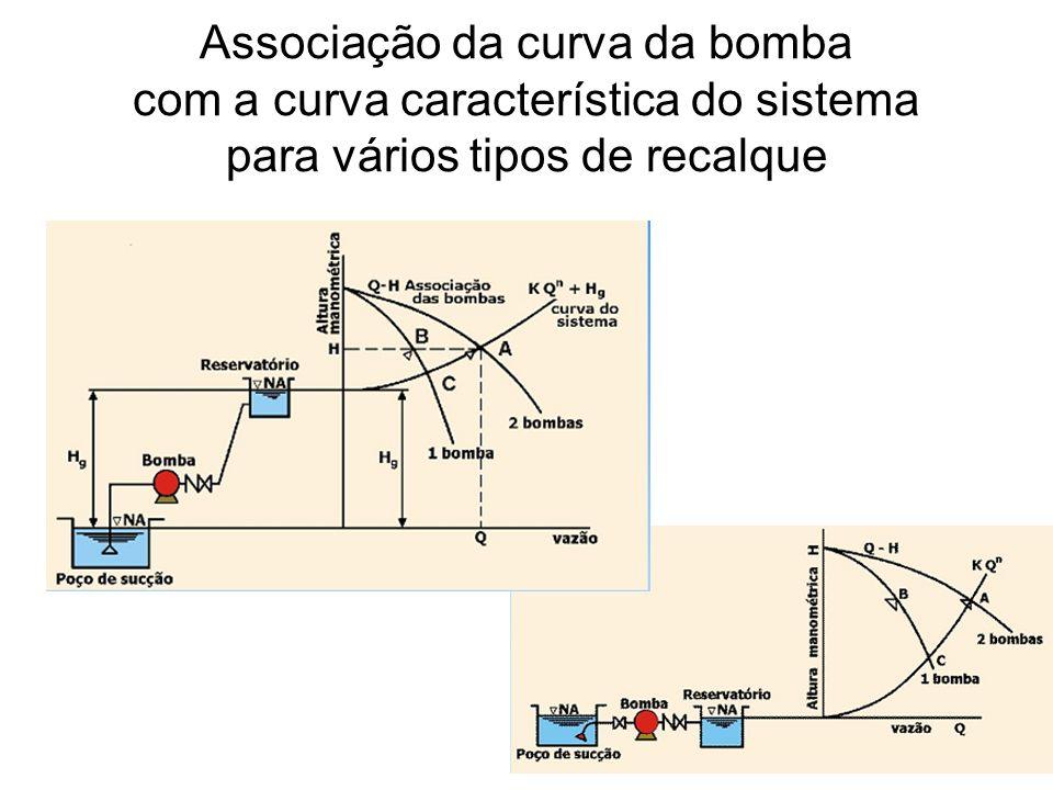 Associação da curva da bomba com a curva característica do sistema para vários tipos de recalque