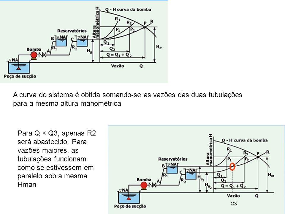 A curva do sistema é obtida somando-se as vazões das duas tubulações para a mesma altura manométrica Q3 Para Q < Q3, apenas R2 será abastecido. Para v