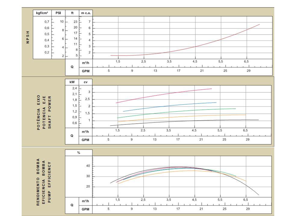 Associação de bombas centrífugas Razões técnicas: –quando um desnível elevado acarretar em um rotor de grande diâmetro e alta rotação, e com isso altas acelerações centrífugas e dificuldades na especificação de materiais.