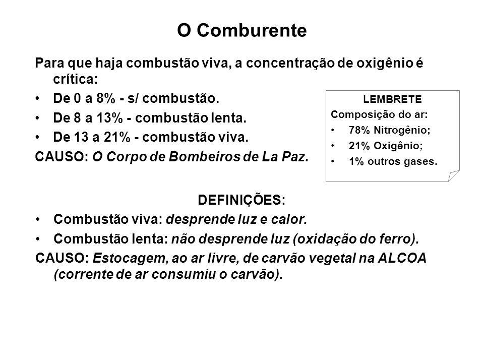 O Comburente Para que haja combustão viva, a concentração de oxigênio é crítica: De 0 a 8% - s/ combustão. De 8 a 13% - combustão lenta. De 13 a 21% -