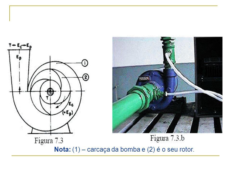 Nota: (1) – carcaça da bomba e (2) é o seu rotor.