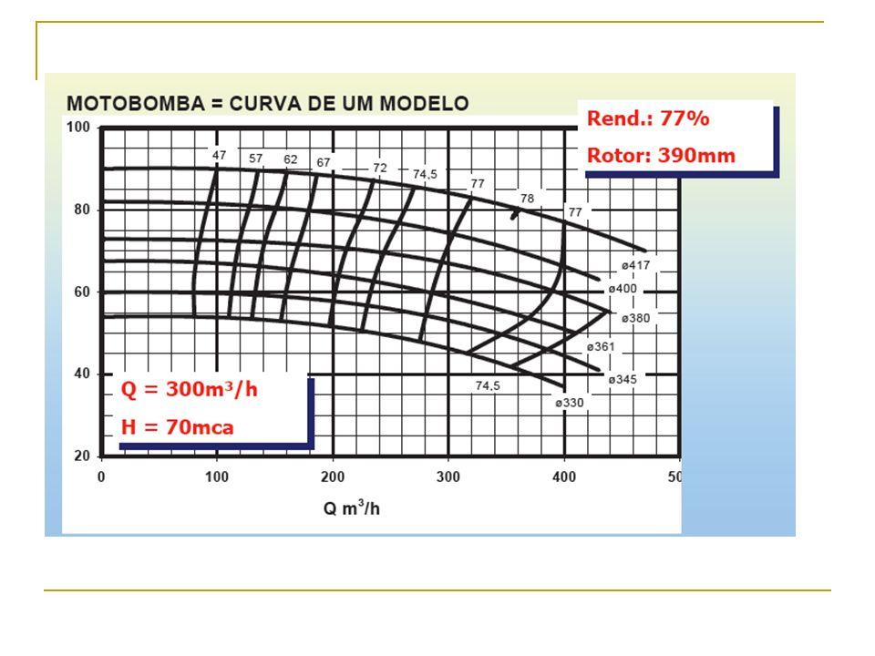 Ao considerar as figuras 7.3.a e 7.3.b, verificamos que a bolha de vapor ao ser lançada na direção do difusor da bomba, onde a energia total é maior e a pressão maior que a pressão atmosfera, esta irá sofrer a condensação repentina com grande liberação de energia, ocorrendo a penetração do fluido nos espaços vazios do material (função do tamanho dos grãos) do rotor, podendo promover o arrancamento de grãos.