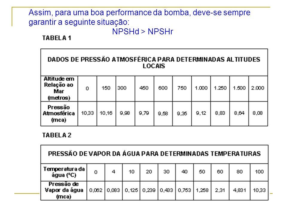 Assim, para uma boa performance da bomba, deve-se sempre garantir a seguinte situação: NPSHd > NPSHr