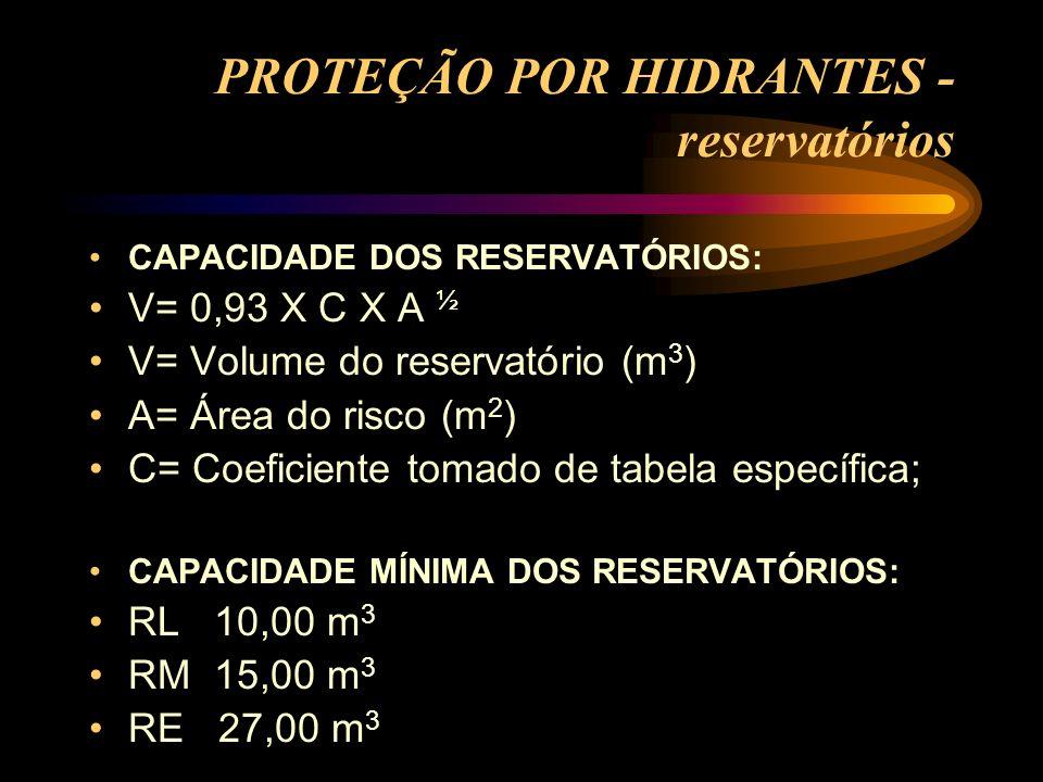PROTEÇÃO POR HIDRANTES - reservatórios CAPACIDADE DOS RESERVATÓRIOS: V= 0,93 X C X A ½ V= Volume do reservatório (m 3 ) A= Área do risco (m 2 ) C= Coe