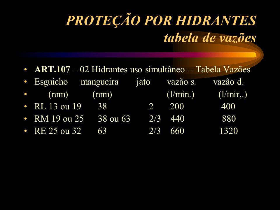 PROTEÇÃO POR HIDRANTES tabela de vazões ART.107 – 02 Hidrantes uso simultâneo – Tabela Vazões Esguicho mangueira jato vazão s. vazão d. (mm) (mm) (l/m