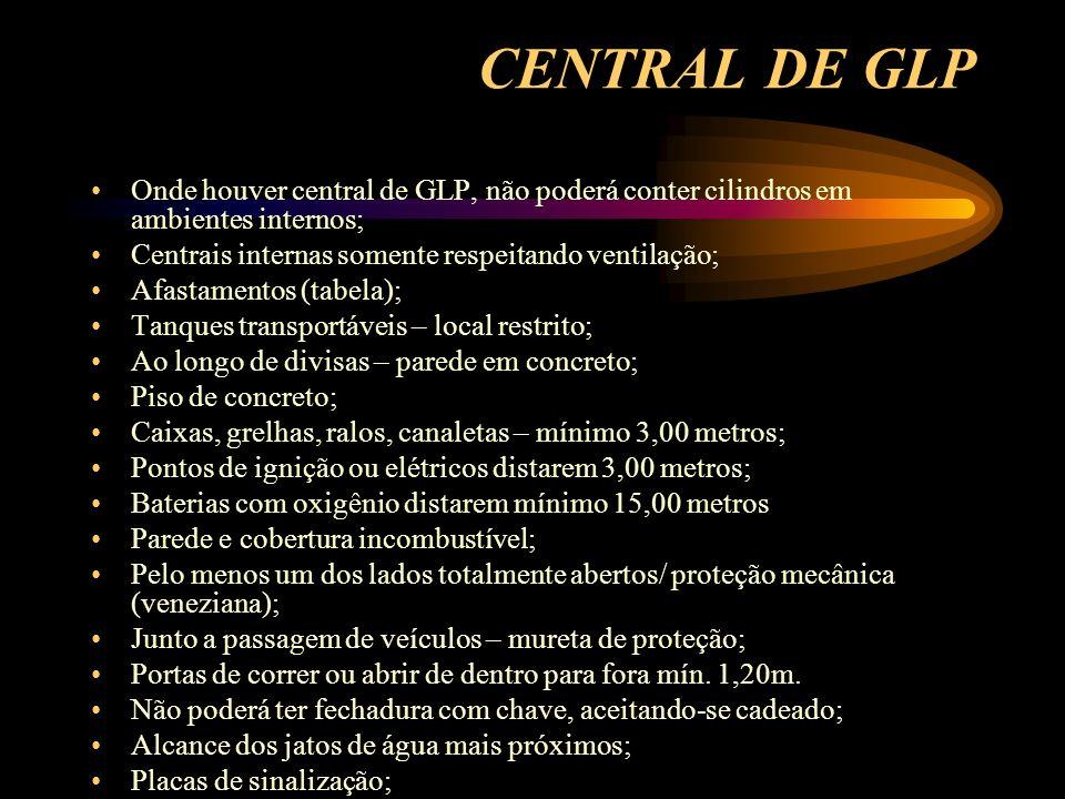 CENTRAL DE GLP Onde houver central de GLP, não poderá conter cilindros em ambientes internos; Centrais internas somente respeitando ventilação; Afasta