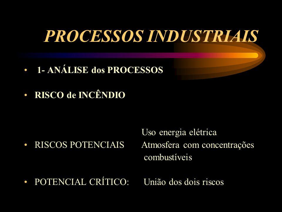 PROCESSOS INDUSTRIAIS 1- ANÁLISE dos PROCESSOS RISCO de INCÊNDIO Uso energia elétrica RISCOS POTENCIAIS Atmosfera com concentrações combustíveis POTEN
