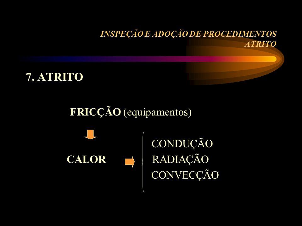INSPEÇÃO E ADOÇÃO DE PROCEDIMENTOS ATRITO 7. ATRITO FRICÇÃO (equipamentos) CONDUÇÃO CALOR RADIAÇÃO CONVECÇÃO