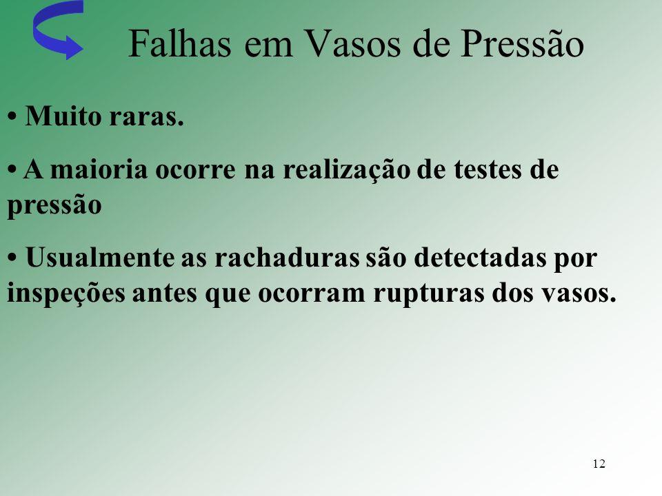 12 Falhas em Vasos de Pressão Muito raras. A maioria ocorre na realização de testes de pressão Usualmente as rachaduras são detectadas por inspeções a
