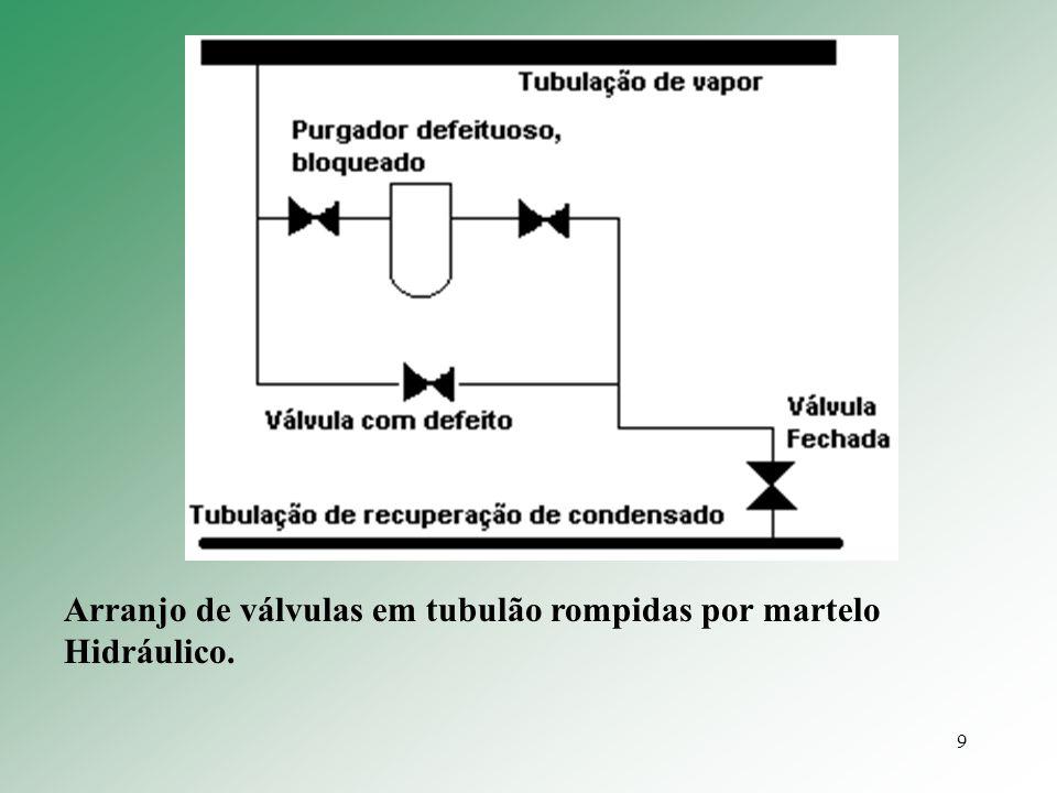 9 Arranjo de válvulas em tubulão rompidas por martelo Hidráulico.