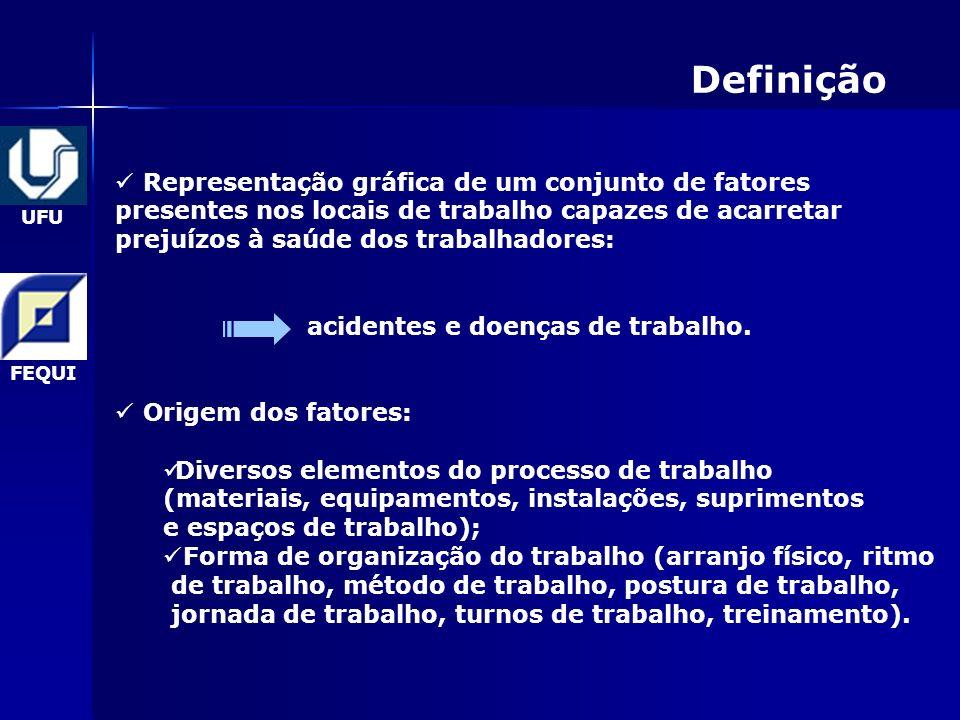 UFU FEQUI Definição Representação gráfica de um conjunto de fatores presentes nos locais de trabalho capazes de acarretar prejuízos à saúde dos trabalhadores: acidentes e doenças de trabalho.