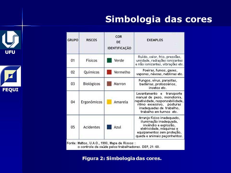UFU FEQUI Simbologia das cores Figura 2: Simbologia das cores.