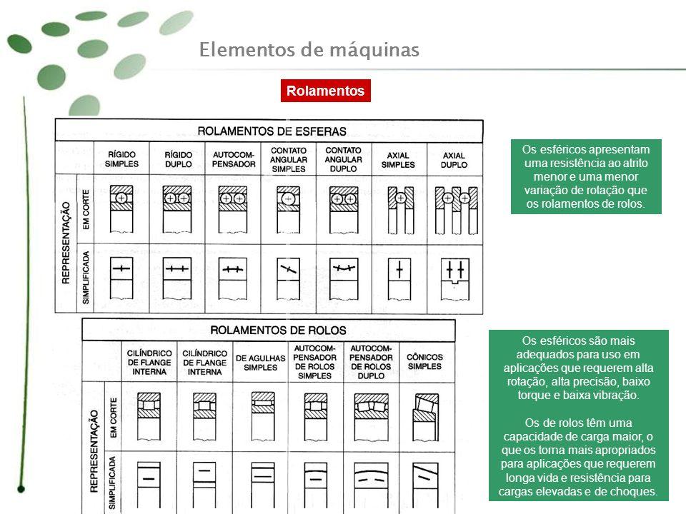 Elementos de máquinas Rolamentos Os esféricos são mais adequados para uso em aplicações que requerem alta rotação, alta precisão, baixo torque e baixa