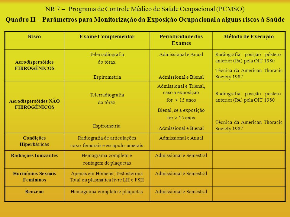 NR 7 – Programa de Controle Médico de Saúde Ocupacional (PCMSO) Quadro II – Parâmetros para Monitorização da Exposição Ocupacional a alguns riscos à S