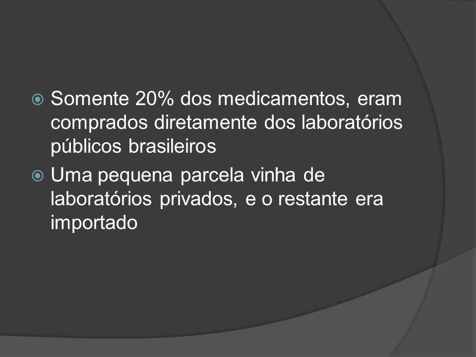 Somente 20% dos medicamentos, eram comprados diretamente dos laboratórios públicos brasileiros Uma pequena parcela vinha de laboratórios privados, e o