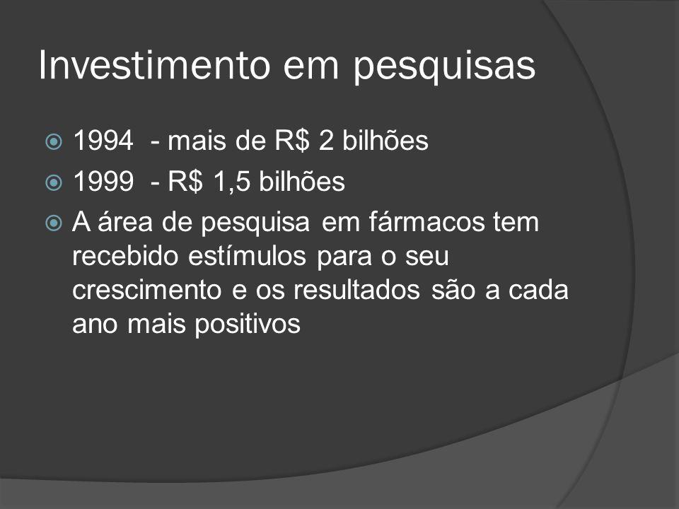 Investimento em pesquisas 1994 - mais de R$ 2 bilhões 1999 - R$ 1,5 bilhões A área de pesquisa em fármacos tem recebido estímulos para o seu crescimen