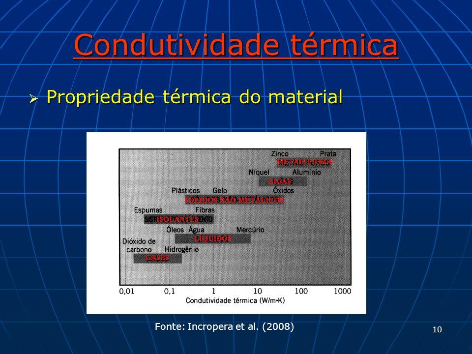 10 Condutividade térmica Propriedade térmica do material Propriedade térmica do material Fonte: Incropera et al. (2008)