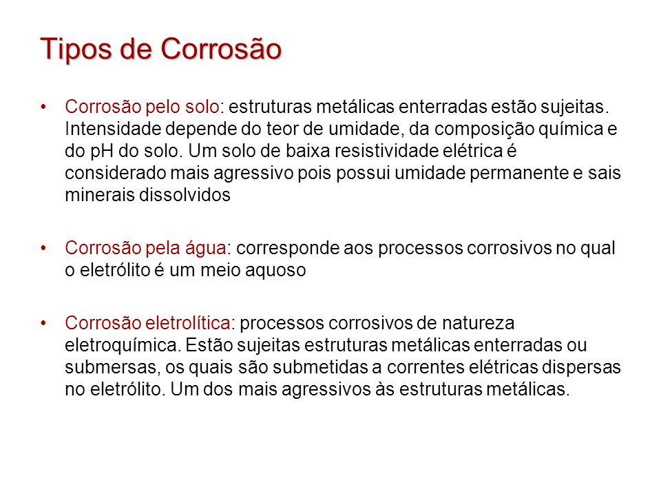 Tipos de Corrosão Corrosão pelo solo: estruturas metálicas enterradas estão sujeitas. Intensidade depende do teor de umidade, da composição química e