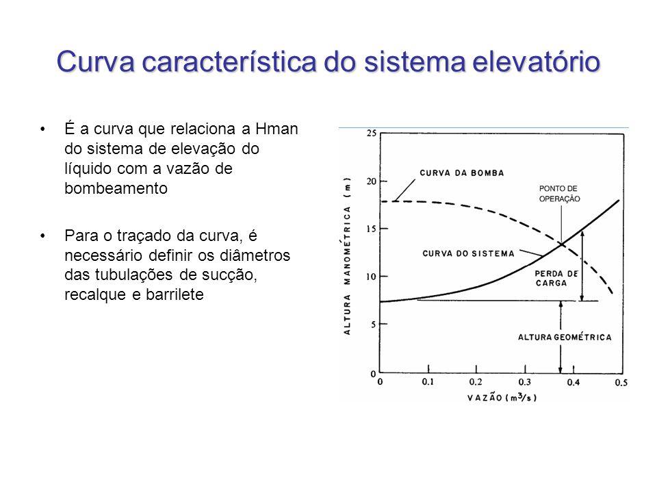 Curva característica do sistema elevatório É a curva que relaciona a Hman do sistema de elevação do líquido com a vazão de bombeamento Para o traçado