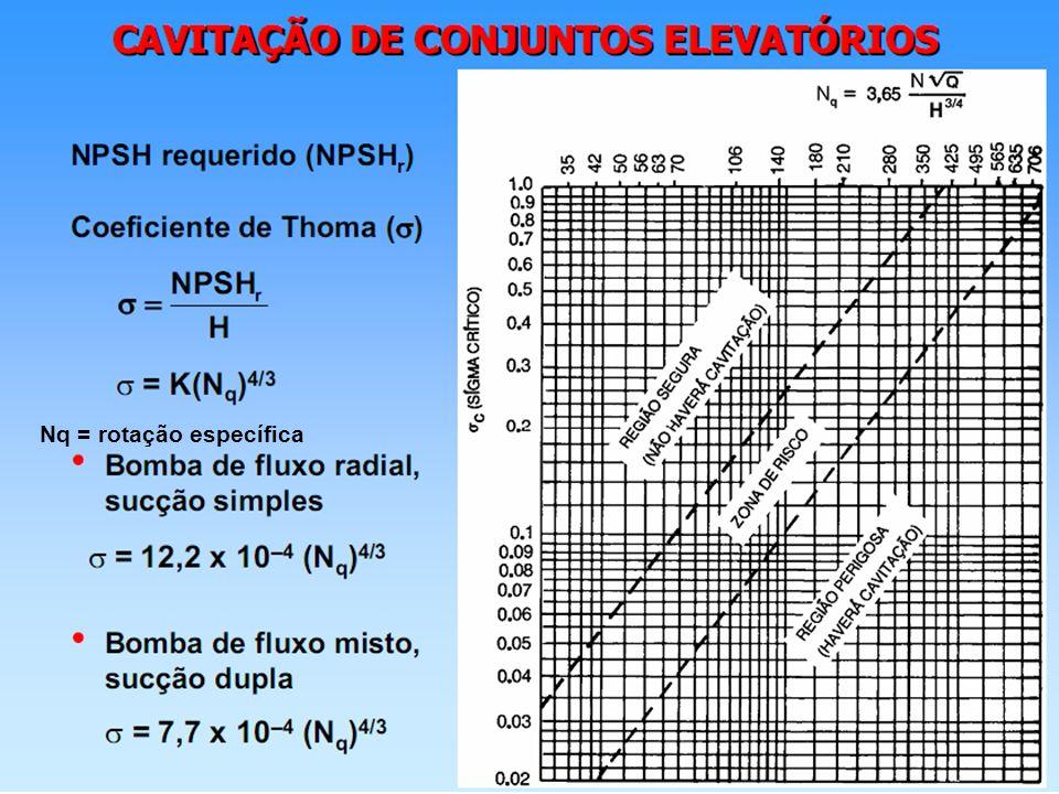 Nq = rotação específica