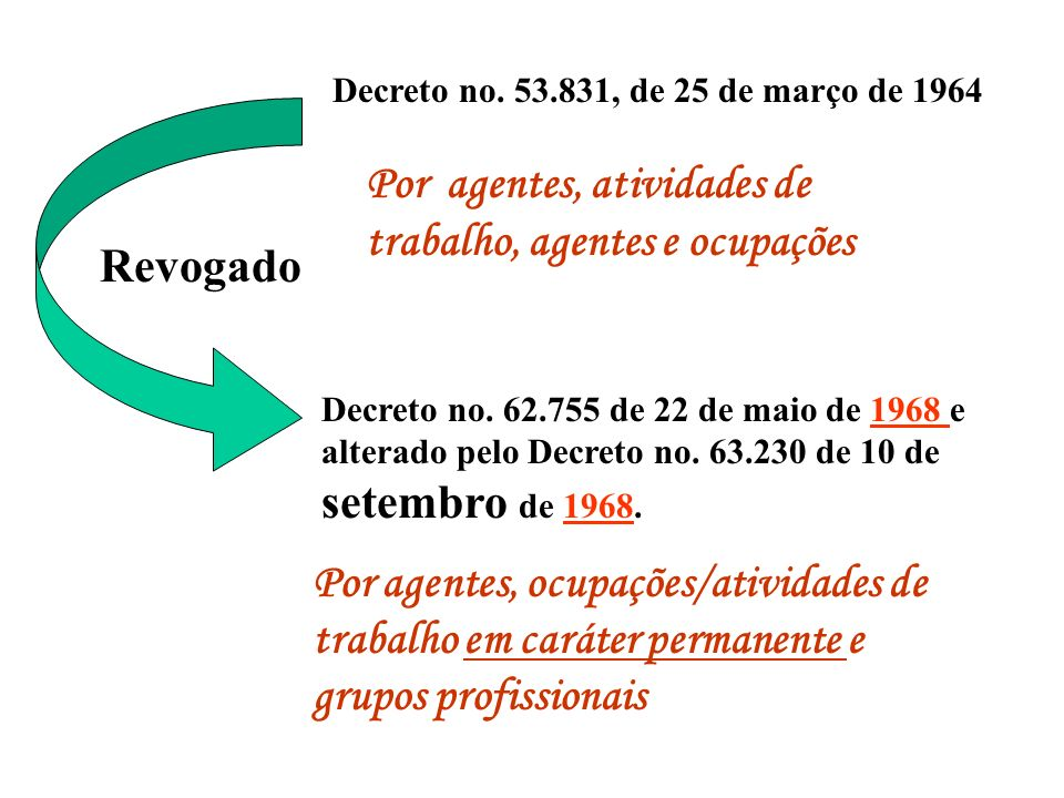 LEI Nº 5.527 - DE 08 DE NOVEMBRO DE 1968 - Restabelece, para as categorias profissionais que menciona, o direito à aposentadoria especial de que trata o artigo 31 da Lei número 3.807, de 26 de agosto de 1960, nas condições anterioresLei número 3.807, de 26 de agosto de 1960 Art.