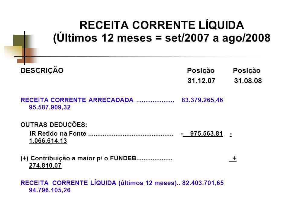 RECEITA CORRENTE LÍQUIDA (Últimos 12 meses = set/2007 a ago/2008 DESCRIÇÃO Posição Posição 31.12.07 31.08.08 RECEITA CORRENTE ARRECADADA.....................