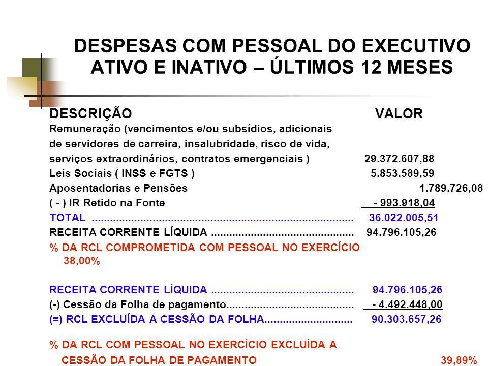 DESPESAS COM PESSOAL DO EXECUTIVO ATIVO E INATIVO – ÚLTIMOS 12 MESES DESCRIÇÃO VALOR Remuneração (vencimentos e/ou subsídios, adicionais de servidores de carreira, insalubridade, risco de vida, serviços extraordinários, contratos emergenciais ) 29.372.607,88 Leis Sociais ( INSS e FGTS ) 5.853.589,59 Aposentadorias e Pensões 1.789.726,08 ( - ) IR Retido na Fonte - 993.918,04 TOTAL......................................................................................