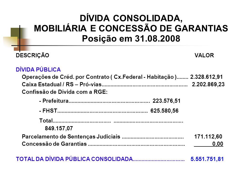 DÍVIDA CONSOLIDADA, MOBILIÁRIA E CONCESSÃO DE GARANTIAS Posição em 31.08.2008 DESCRIÇÃO VALOR DÍVIDA PÚBLICA Operações de Créd.
