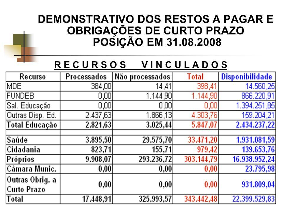 DEMONSTRATIVO DOS RESTOS A PAGAR E OBRIGAÇÕES DE CURTO PRAZO POSIÇÃO EM 31.08.2008 R E C U R S O S V I N C U L A D O S