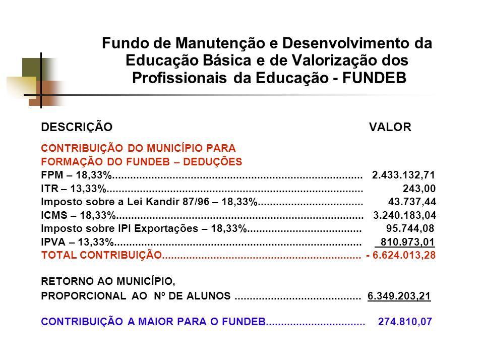 Fundo de Manutenção e Desenvolvimento da Educação Básica e de Valorização dos Profissionais da Educação - FUNDEB DESCRIÇÃO VALOR CONTRIBUIÇÃO DO MUNICÍPIO PARA FORMAÇÃO DO FUNDEB – DEDUÇÕES FPM – 18,33%...................................................................................
