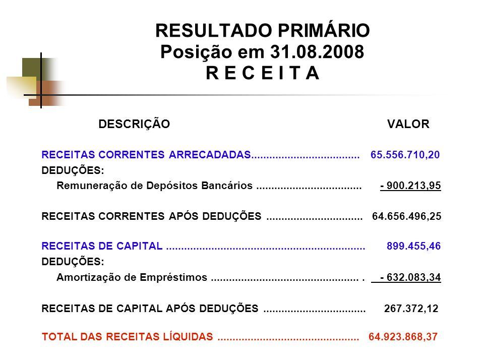 RESULTADO PRIMÁRIO Posição em 31.08.2008 R E C E I T A DESCRIÇÃO VALOR RECEITAS CORRENTES ARRECADADAS....................................