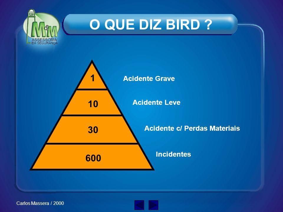 ASSESSORIA EM SEGURANÇA Carlos Massera / 2000 Aterramento : OUTRAS SITUAÇÕES O grande negligenciado !! Quem FAZ ? Quem MEDE ? Opção: ENTERRAMENTO !!
