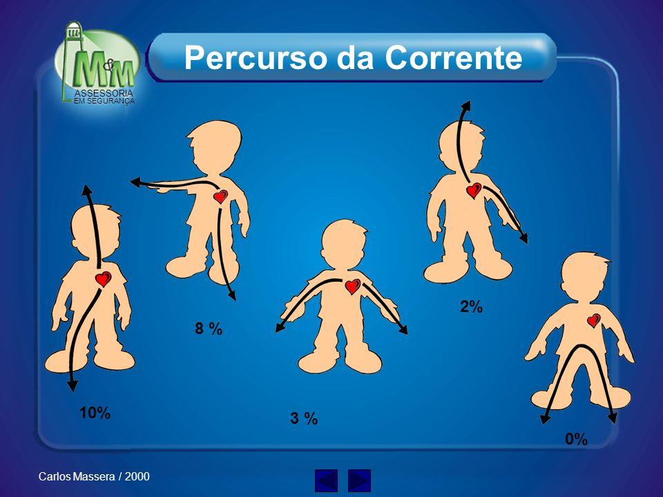 ASSESSORIA EM SEGURANÇA Carlos Massera / 2000 Intensidade da corrente Resistência elétrica do corpo humano Percurso da corrente elétrica no corpo huma
