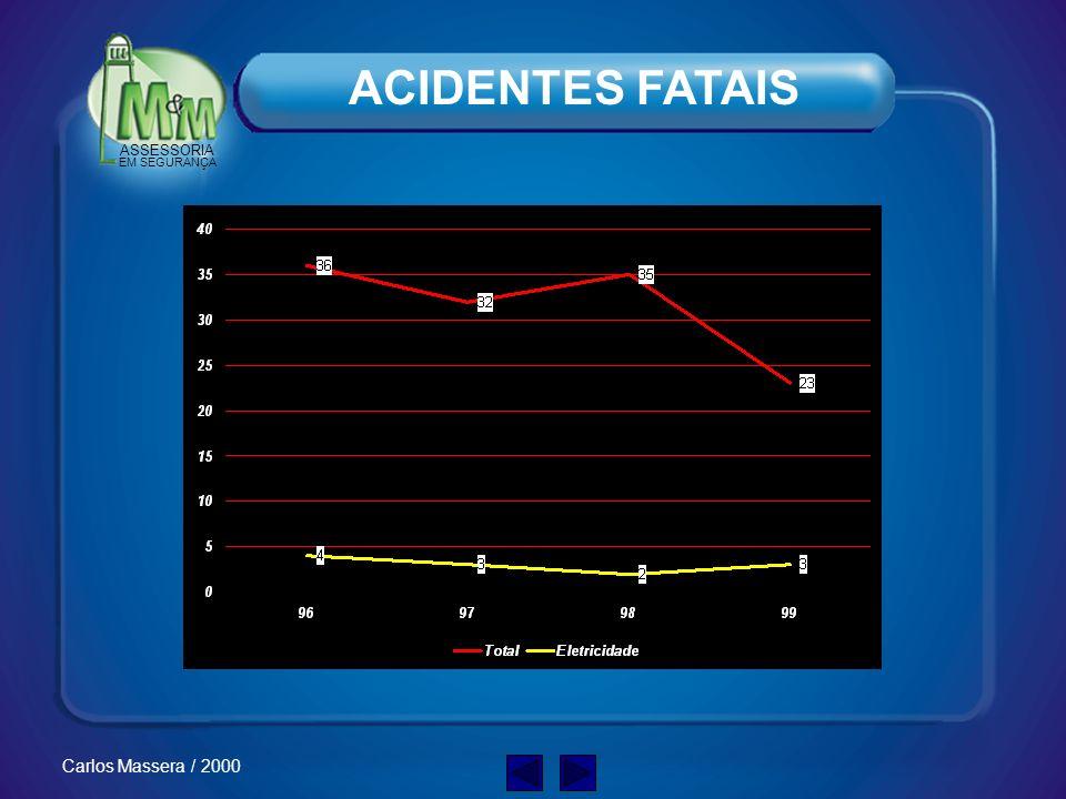 ASSESSORIA EM SEGURANÇA Carlos Massera / 2000 CAUSAS DOS ACIDENTES Combinação dos seguintes fatores: Falha de TREINAMENTO Falha de SUPERVISÃO PRÁTICAS