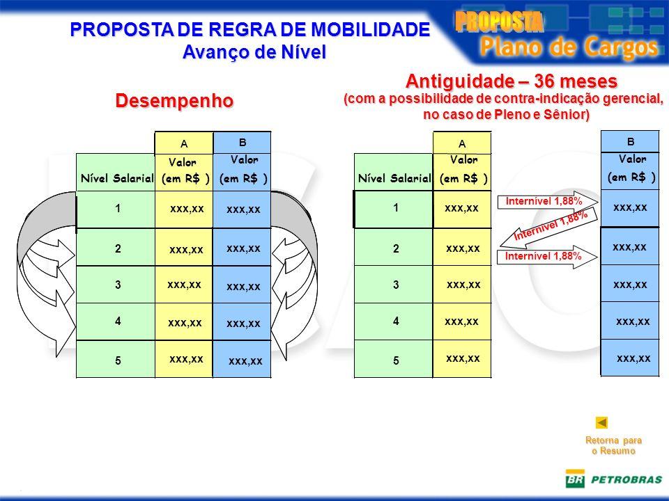 PROPOSTA DE REGRA DE MOBILIDADE Avanço de Nível B Nível Salarial(em R$ ) Valor (em R$ ) 1 2 3 4 5 Internível 1,88% A Valor Antiguidade – 36 meses xxx,xx Internível 1,88% B Nível Salarial(em R$ ) Valor (em R$ ) 1xxx,xx 2 3 4 5 A Desempenho Retorna para o Resumo Valor (com a possibilidade de contra-indicação gerencial, no caso de Pleno e Sênior)