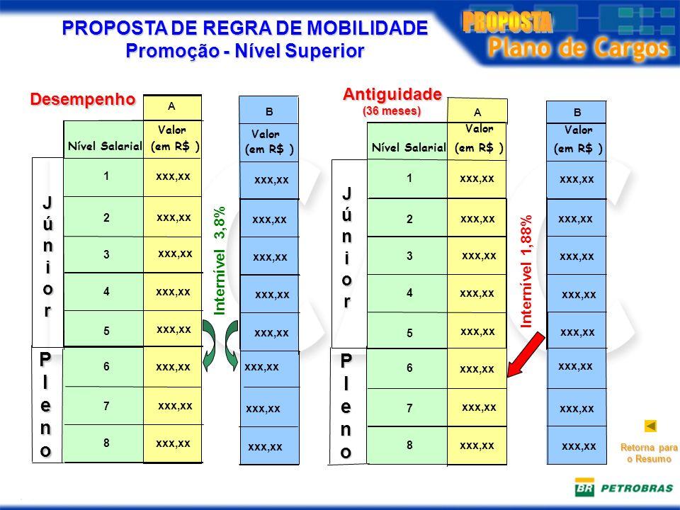 PROPOSTA DE REGRA DE MOBILIDADE Promoção - Nível Superior Nível Salarial(em R$ ) Valor (em R$ ) 1 2 3 4 5 Valor Desempenho xxx,xx 7 8 6 JúnJúniiororJúnJúniiorori Internível 3,8% B Nível Salarial(em R$ ) Valor (em R$ ) 1 2 3 4 5 A Valor Antiguidade (36 meses) xxx,xx 7 8 6 Júnior Internível 1,88% xxx,xx A B Retorna para o Resumo Pleno Pleno